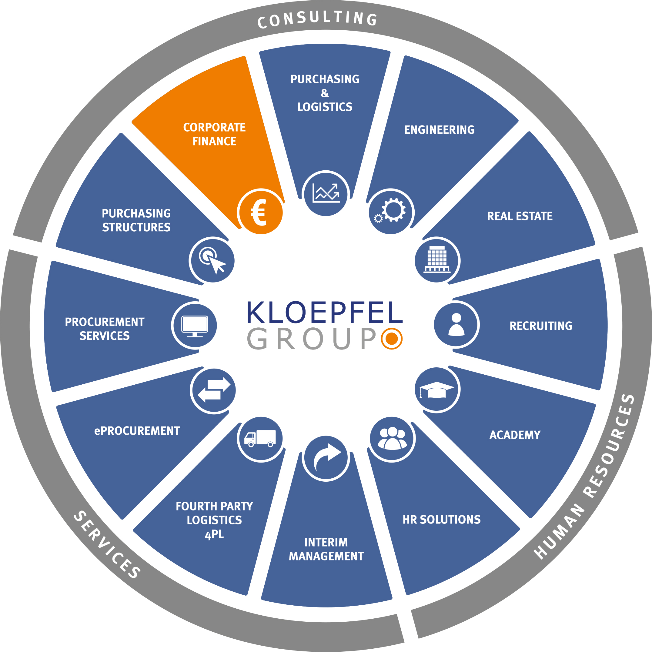 Business Finance: Introduction: Kloepfel Corporate Finance